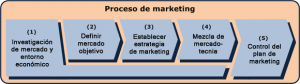 580px-Proceso_de_marketing